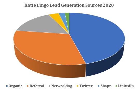 katie lingo lead generation sources