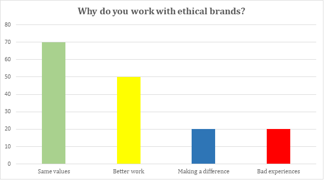 why ethical brands chart
