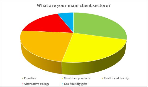 client sectors chart