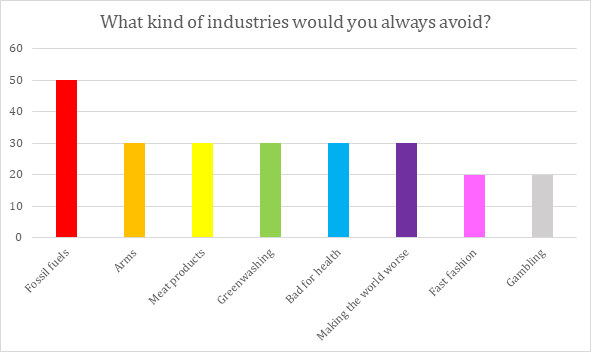 industries to avoid chart