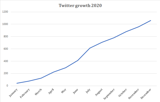 Twitter growth 2020